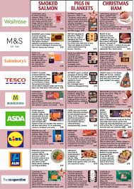 which supermarkets should you buy christmas lunch from daily