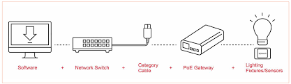 power over ethernet lighting for commercial buildings by molex