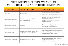 jeep wrangler height how to choose a lift for your jeep wrangler yourmechanic advice