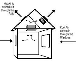 do whole house fans work fans and ventilation a look at whole house fans