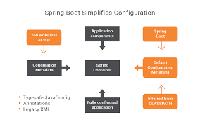 what is spring everything you must know about spring boot application from the