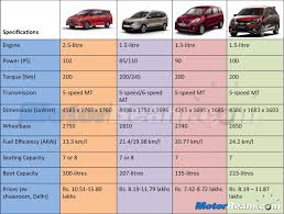 renault maruti innova vs lodgy vs ertiga vs mobilio price comparison