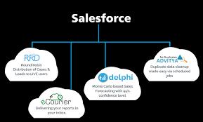 Rrd Help Desk Salesforce Implementation Consulting Offshore Development Services