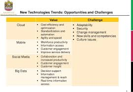 Challenge Trend New Technology Trend Opportunities And Challenges