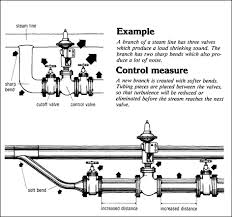 In Which Would You Expect The Best Transmission Of Light Osha Technical Manual Otm Section Iii Chapter 5 Noise