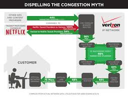 Business Verizon Net Email by Verizon Caught Throttling Netflix Traffic Even After Its Pays For
