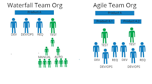 Best Qtp Resume by Reorg Your Testing Team Through An Agile Transformation