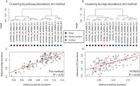 microbial communities can be described by metabolic structure a