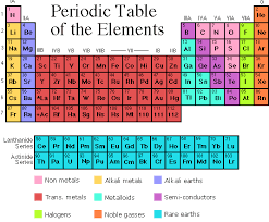 C Element Periodic Table Periodic Table Environmental Health And Safety Mcgill University