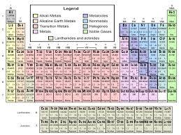Periodic Table Tungsten Element Classes Presentation Chemistry Sliderbase