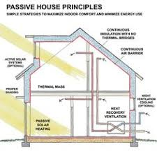 House Layout Design Principles Passive House Plans 17 Best Images About M A I S O N