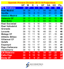 spanish premier league table spanish primera división table