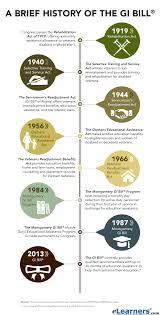 the servicemen u0027s readjustment act gi bill history u0026 eligibility