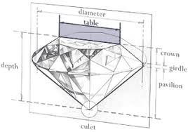 Diamond Depth And Table Engagement Ring Guide Stone Cuts U0026 Shapes