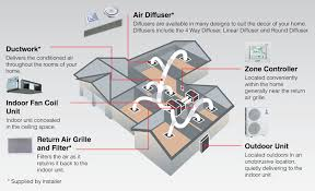 ducted air conditioning mitsubishi electric australia