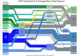the water energy nexus challenges and opportunities department