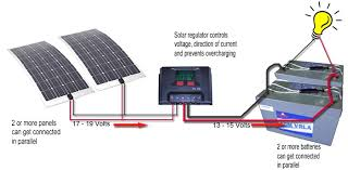 caravansplus complete guide to installing solar panels also panel