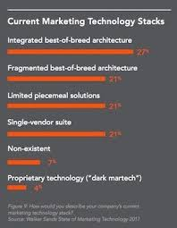 what are the latest trends in the b2b software market
