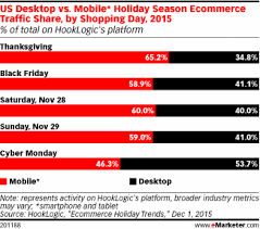 what happened thanksgiving weekend emarketer