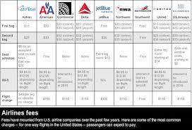 united airlines international baggage fee collection of united airlines extra baggage fee does united