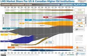 state of higher ed lms market for us and canada spring 2017 edition