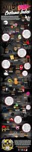 costume u2013 infographic list