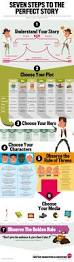 Steps To Write Resume 7 Steps To The Perfect Story The Rhetorical Journey Character