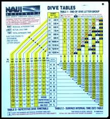 Padi Dive Tables by How To Use Dive Tables