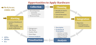 new opportunities for hardware acceleration in data analytics