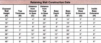 Concrete Retaining Walls Design Home Design Ideas - Concrete wall design example