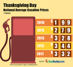 thankful for lower gas prices csp daily news