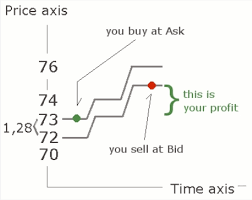 bid price the bid and the ask price in options trading explained
