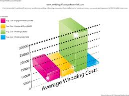 Average Wedding Ring Cost by What Is The Average Cost Of A Wedding Best Beach Wedding Guides