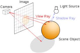 Path Of Light Through The Eye Ray Tracing Graphics Wikipedia