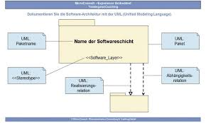 software architektur träger der architektur