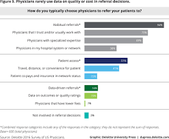 Doctors Slow To Have End Shifting To Value Based Care Models Are Doctors Ready Deloitte