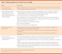 preventive health care for women who have with women