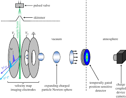 recent advances in experimental techniques to probe fast excited