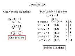 comparison one variable equations two variable equations x y 5