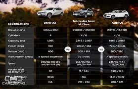 bmw x3 vs audi q5 vs mercedes m class business standard news