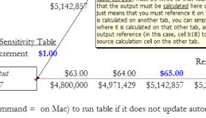 two way data table excel the most dangerous mistake you can make with excel data tables