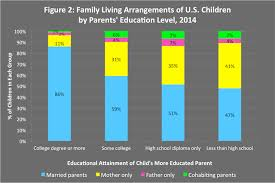 living arrangements more than 60 of u s kids live with two biological parents