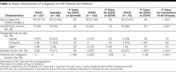 predictors and prevalence of paraganglioma syndrome associated