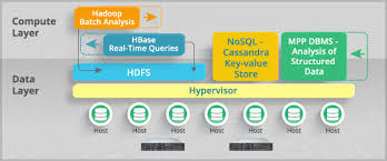 pattern analysis hadoop what is the hardware requirement for real time analytics hadoop