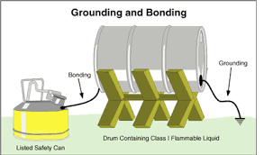 flammable storage cabinet grounding requirements safety guide c20