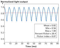 understand the lighting flicker frustration magazine leds
