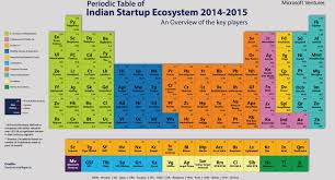 Online Periodic Table by Did You Ever Catch The Periodic Table Of Startups Bw Disrupt