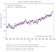 average global temperature by year table global average surface temperature anomalies tcc