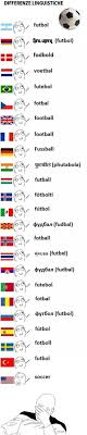 Different Languages Meme - football in different languages