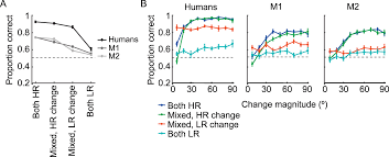 monkeys and humans take local uncertainty into account when
